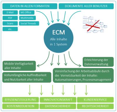 Enterprise Content Management: Idee und Nutzen