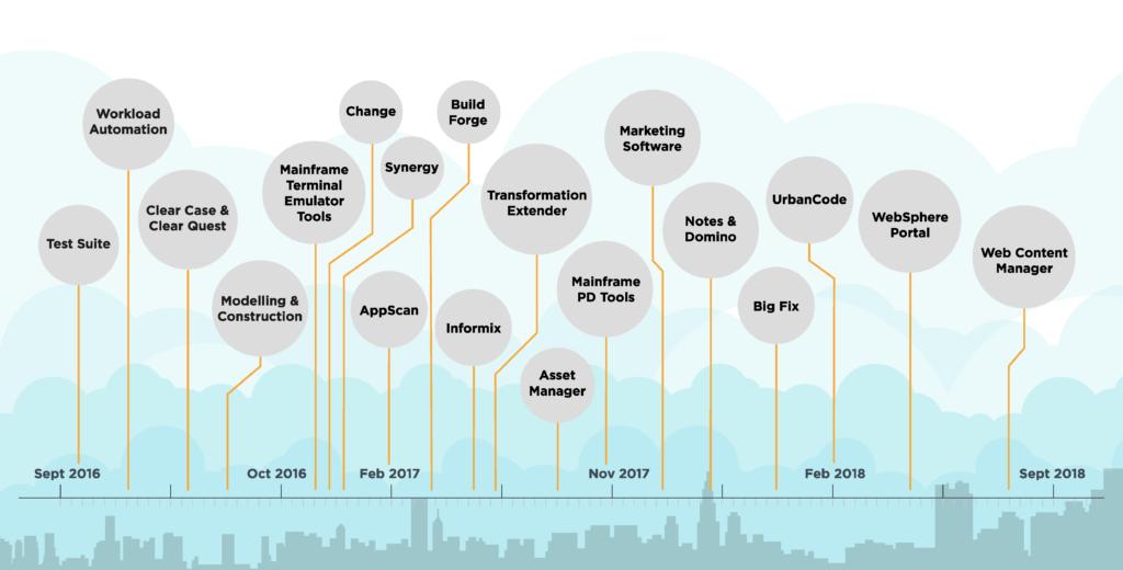 Alleine in den letzten 3 Jahren hat HCL über 50 Produkte lanciert und 17 Projekte erfolgreich abgeschlossen.
